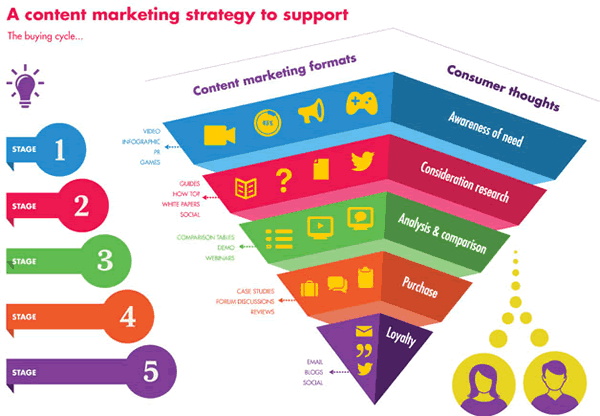 Content-marketing-purchase-funnel